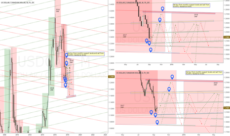 USDCAD: Buy from M level and sell M level - USDCAD