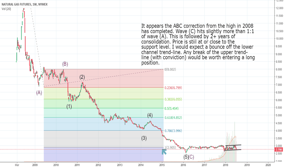 Natural Gas Technical Analysis And Trading Ideas Tradingview