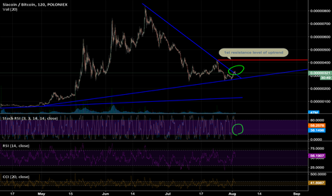 SCBTC: Siacoin uptrend confirmed !