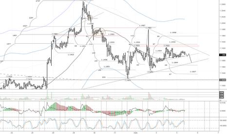 EURUSD: EURUSD: ожидается ослабление валюты до трендовой линии
