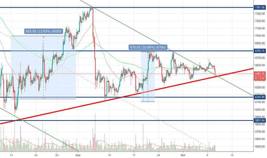 BTCUSD: Buy Bitcoin very fast)