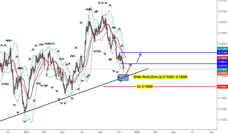 AUDUSD: Opportunity Buy AUD USD For next Step