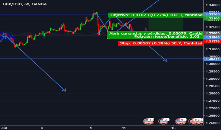 GBPUSD: GBP/USD BUY STOP