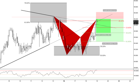 AUDJPY: (4h) The Bears From 88 @ Major Structure