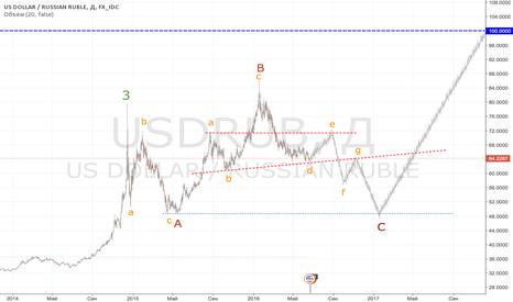 USDRUB: Схематичный анализ доллара до конца 2016 года