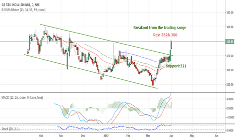 GET_D: GE T&D strong breakout from the channel Res:352 &380