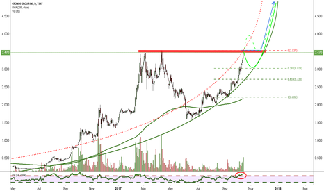 MJN: Breakout or healthy consolidation?