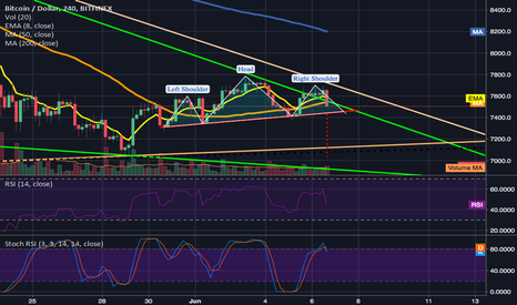 BTCUSD: Head and Shoulders on the 4hr chart still in play.