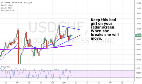 USDCHF: Swissy is looking yummy.