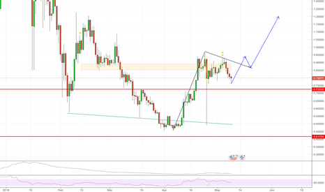 XRPUSD: XRP Possible Flag set up Daily Chart ......