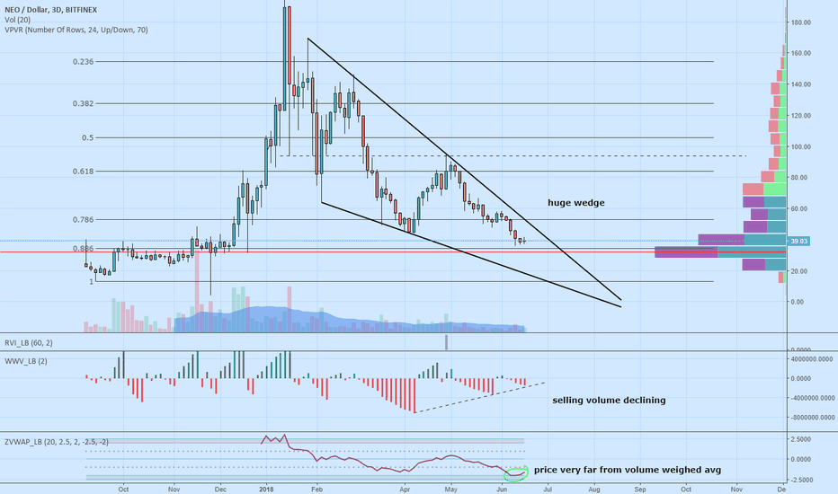 NEOUSD: NEOUSD Huge Falling Wedge Formation