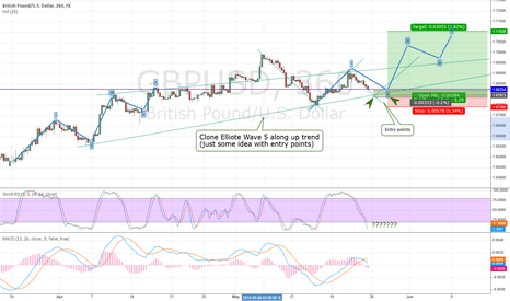 GBPUSD: Waiting for long in up trend (6 hour time frame)