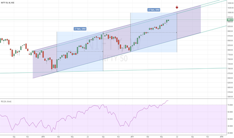 NIFTY: Nifty Might top out in 5 weeks