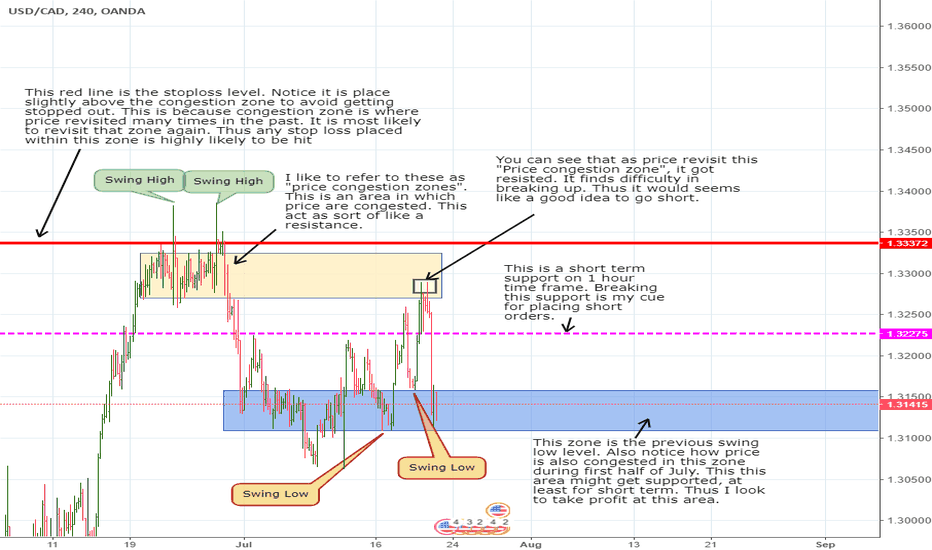 USDCAD: My thought process behind Friday's Bank of Canada Trade