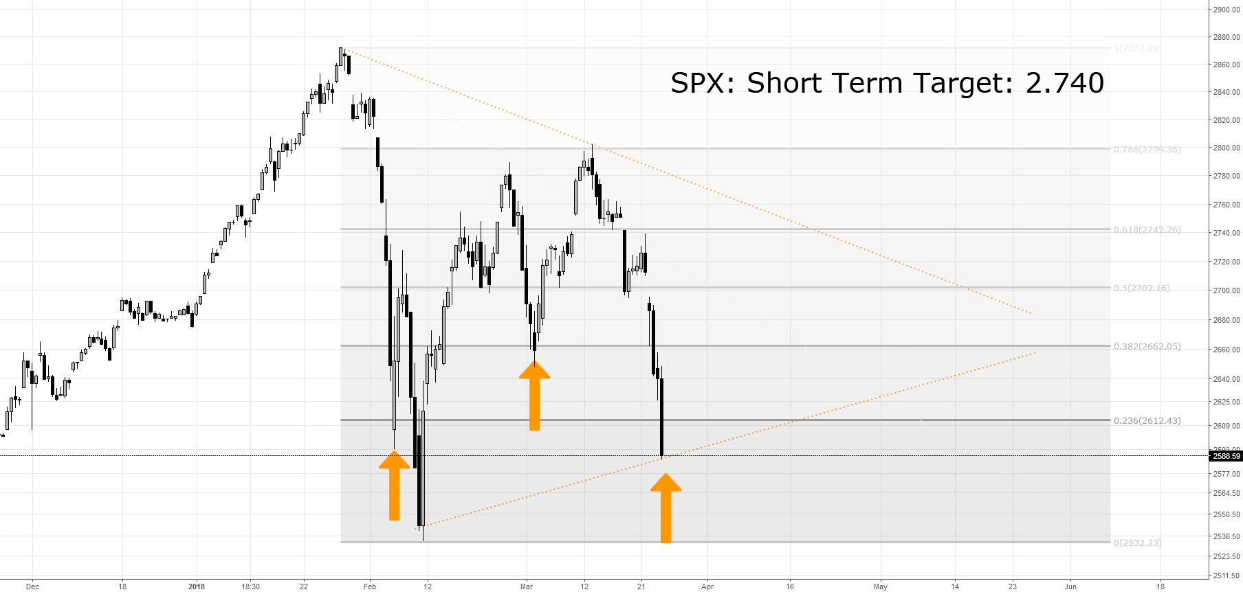 SPX: Short Term Long Target 2.740