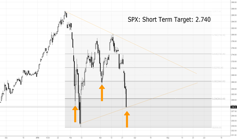 SPX: SPX: Short Term Long Target 2.740