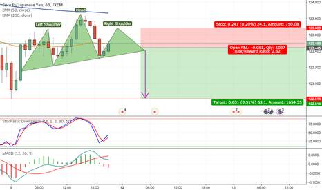 EURJPY: Short EURJPY Short Term based on 30M + 1H Charts H&S Pattern