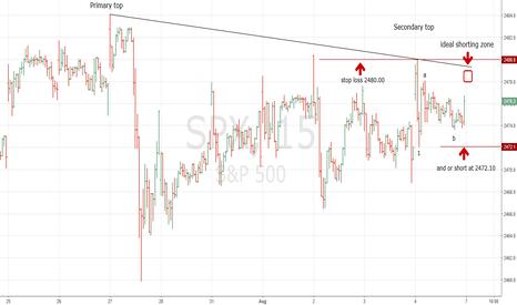 SPX: Strategy to Short SPX ON 8/7/17