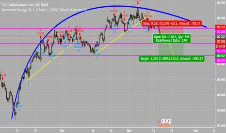 USDJPY: a longer term short for the dollar yen