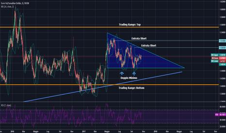 EURCAD: EUR/CAD  Aspettando il top del Trading Range
