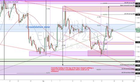 EURUSD: EURUSD Price structure analysis (4H)