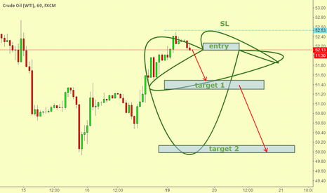 USOIL: usoil short entry