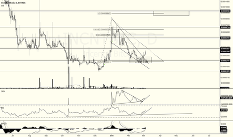 INCNTBTC: INCNT wave 3, 150%~200% possible gain