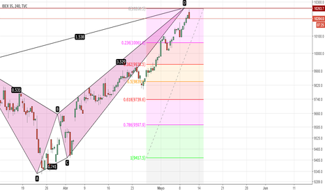 IBEX35: ibex bearish deep crab