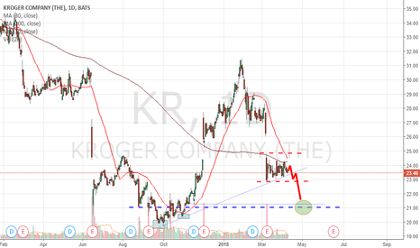 KR: KROGER Consolidating Bearish Momentum.