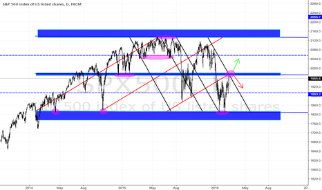 SPX500: Playing the Range
