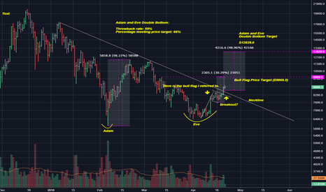 BTCUSD: Here is a longterm bull case for BTCUSD on the daily