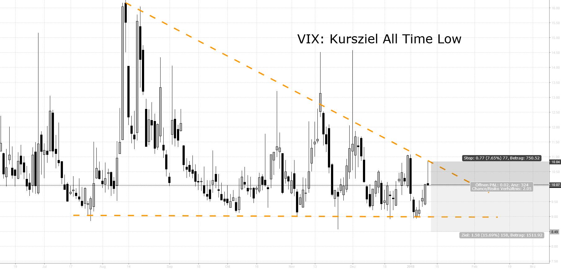 VIX Short: Kursziel All Time Low
