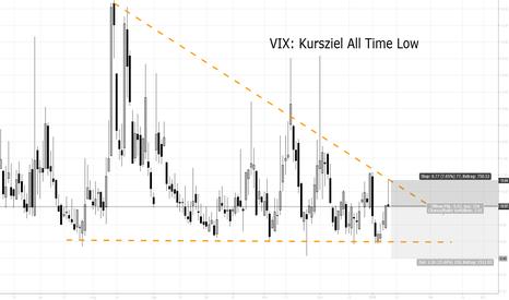 VIX: VIX Short: Kursziel All Time Low