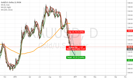 XAUUSD: Gold seems to be very weak now.