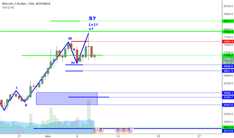BTCUSD: BTCUSD Perspective And Levels: Just Needs A Push.