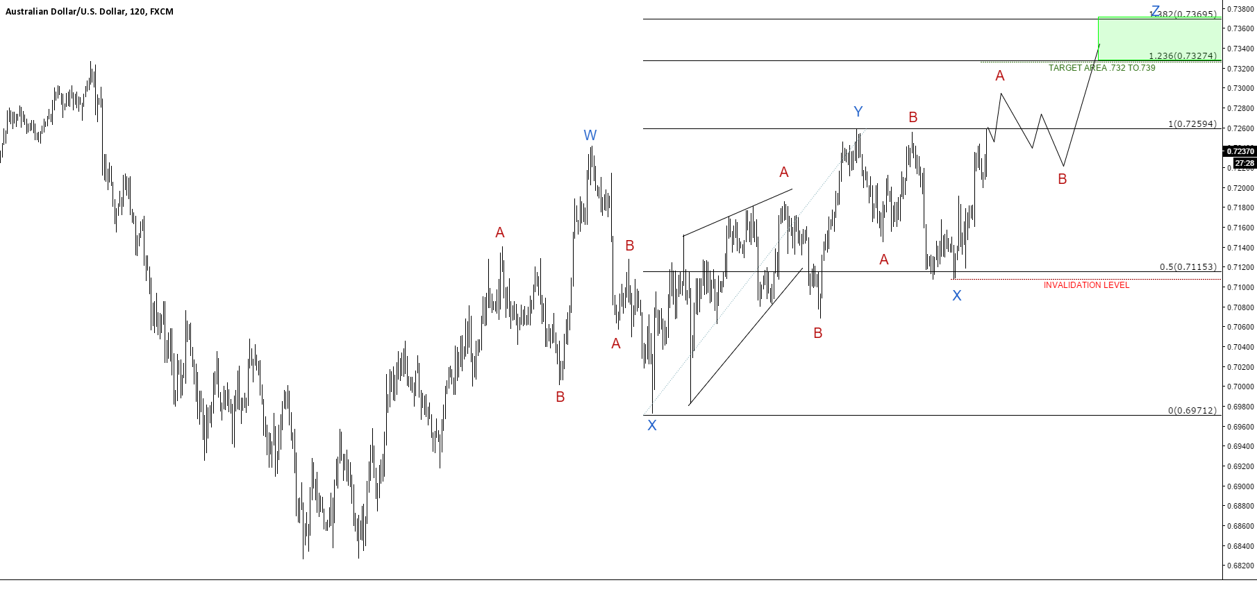 AUDUSD update: looking like a triple correction