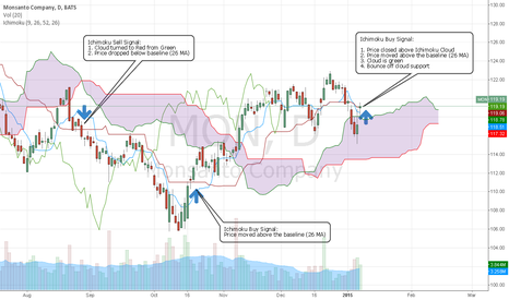 MON: Monsanto - Ichimoku buy signal