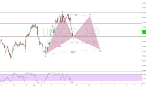 USDCAD: Bullish Bat Pattern coming up.