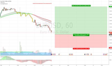 EURUSD: EUR/USD отложка на покупку