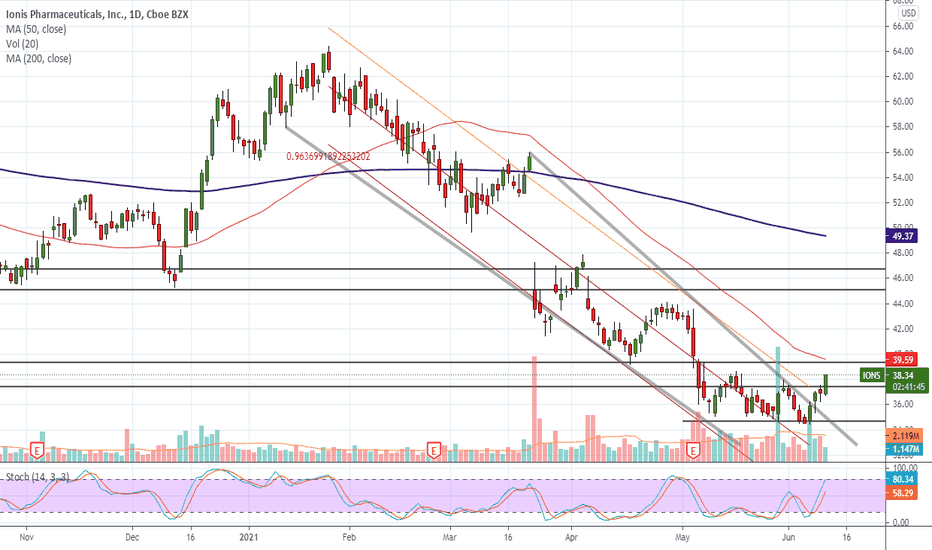 tradingview ion btc