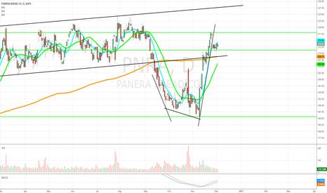 PNRA: $PNRA - Potential Long.