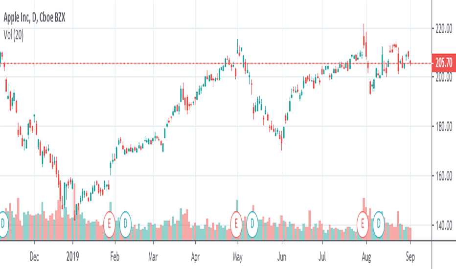 AAPL Stock Price and Chart — TradingView