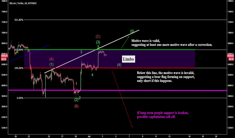 BTCUSD: Bitcoin critical moment, how to tell if it's screwed early.