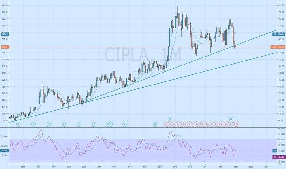 CIPLA: CIPLA: Sell@516 , SL above 551 , Target 430