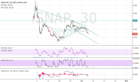 SNAP: $SNAP Chart looks nasty
