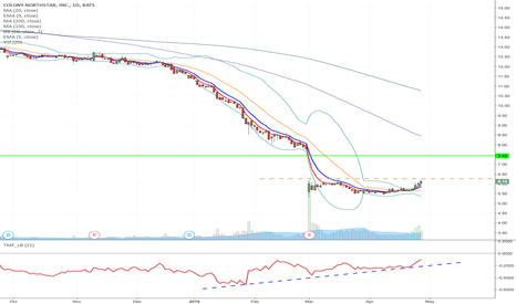 CLNS: CLNS - Fallen angel formation Long from $6.26 to $7.43