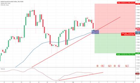 GBPCAD: probijanje trend linije