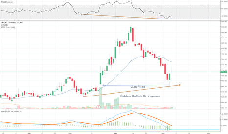 CYIENT: Cyient - Ready for next up move
