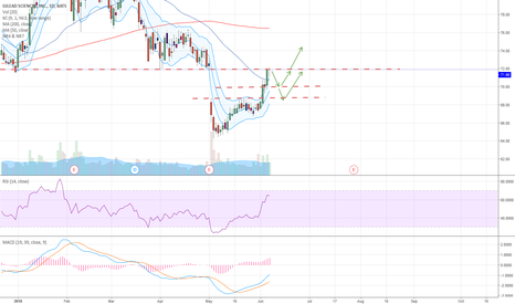GILD: Pullback and Up