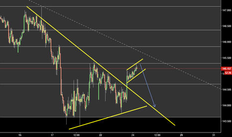 GBPJPY: sell after breakdown